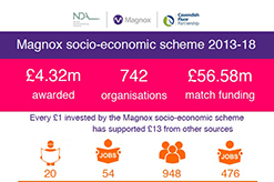 Take a look at how we've supported Magnox communities since 2013